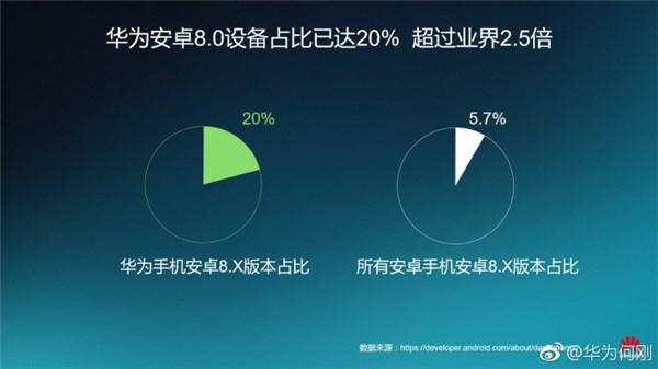 华为何刚:华为安卓8.0以上设备占比20%,超业界