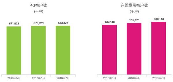 中国移动发布七月份运营数据:4G用户净增650万,