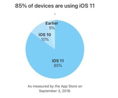 苹果iOS 12正式版发布在即,iOS 11安装普及率达8