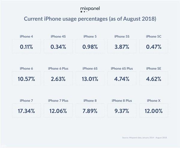 iPhone Xs发布之前,iPhone 7是目前最常见的苹果机型