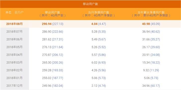中国电信8月净增404万,总数至2.9094亿户