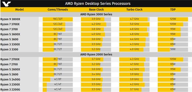 AMD 7nm CPU全系曝光:低端R3已然6核12线程