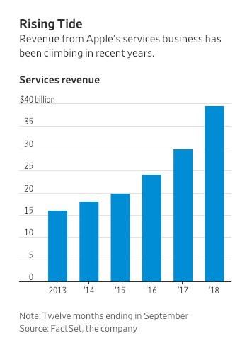华尔街日报:服务业务成为苹果新增长点,但麻烦也不少