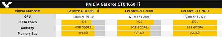 英伟达GTX 1660 Ti规格现已曝光 搭载TU116图灵核心