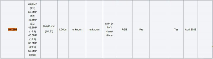 索尼IMX666曝光 最高支持6660万像素输出