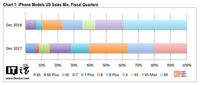 销售数字显示:iPhone XR为苹果上季度最畅销机型,iPhone XS表现最差