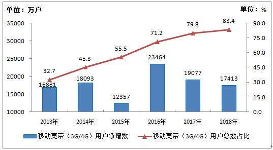 2018年中国新建4G基站43.9万个 总数达到372万个