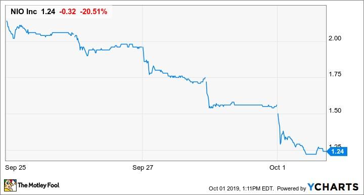 分析师称蔚来汽车现金恐在数周内耗尽 股价周二收盘大跌15%
