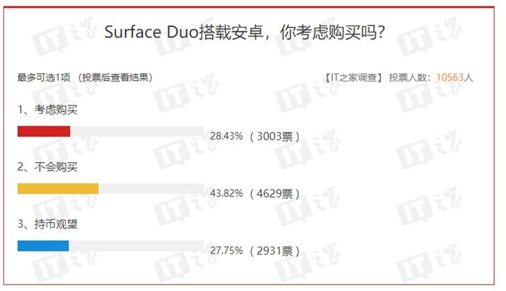 开发者询问Surface Duo是否支持UWP应用,微软回复亮了}
