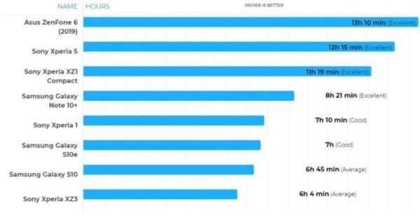 索尼Xperia 5续航测试,Xperia系列中表现最好
