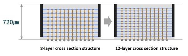 三星发布业界首个12层3D-TSV芯片封装工艺,可满足大容量HBM需求}