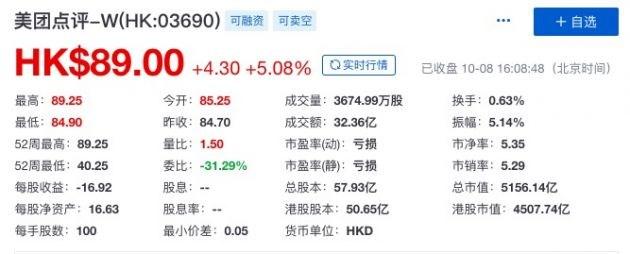美团点评股市值超5000亿港元 成中国第三大互联网公司