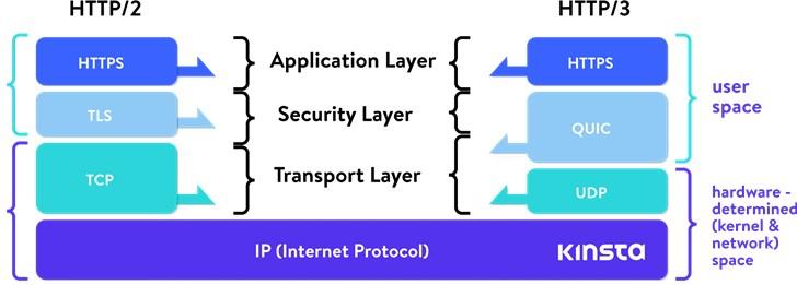 Cloudflare将启用HTTP/3支持 连接将自动升级到新协议