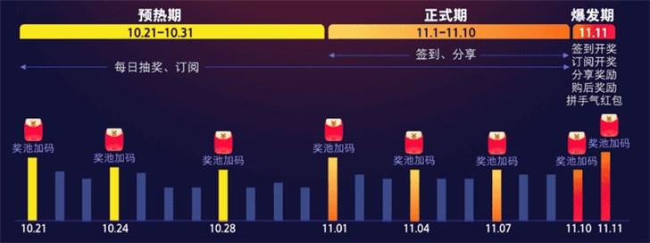 2019天猫/京东双11红包怎么领,看这一篇就够了}