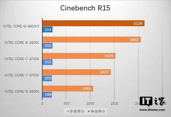 【IT之家评测室】英特尔酷睿i9-9900KS首发评测:全核5.0GHz,14纳米终极王者