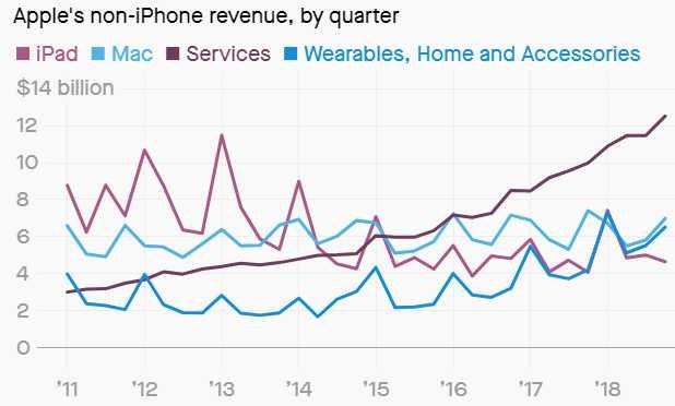 苹果今天公布了第四财季财报(2)