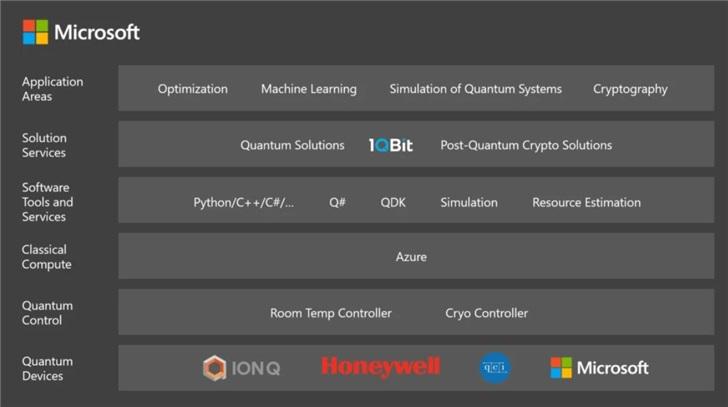 微软发布Azure Quantum云计算服务 全栈式量子计算开放云生态