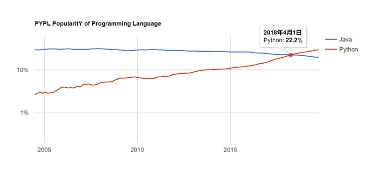 PYPL编程语言2019年11月排行榜发布:Python称王,拉大与Java差距