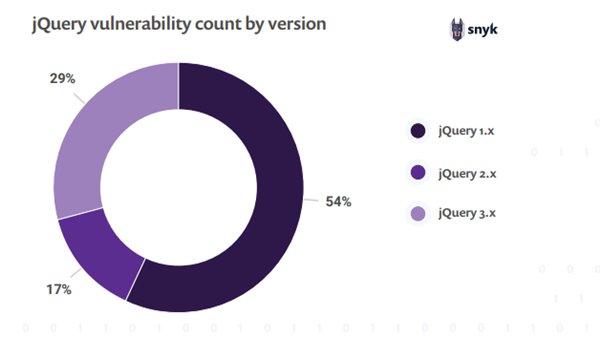 JavaScript 框架安全报告:jQuery 下载次数超过 1.2 亿次