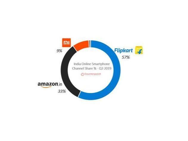 2019Q3印度线上手机市场:小米38%份额排名第一,