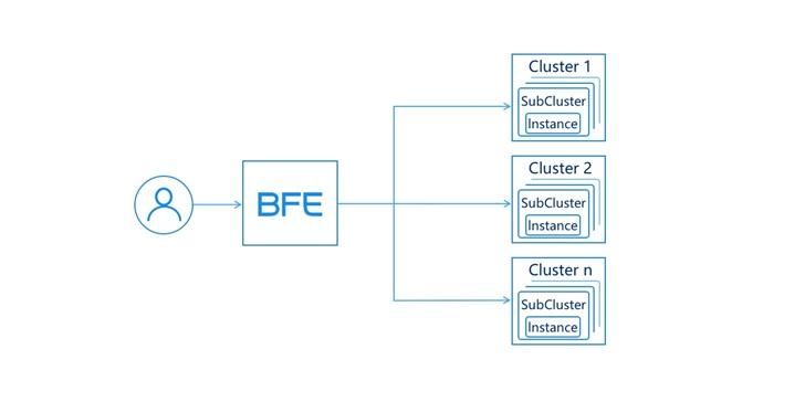 百度万亿流量的转发引擎BFE宣布开源