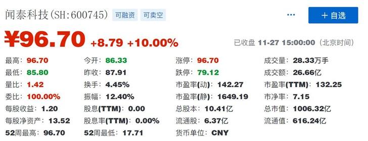 闻泰科技涨停收盘价96.7元 市值突破千亿元