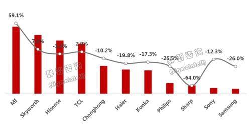 中国彩电前三季出货量排名:小米第一,三星未
