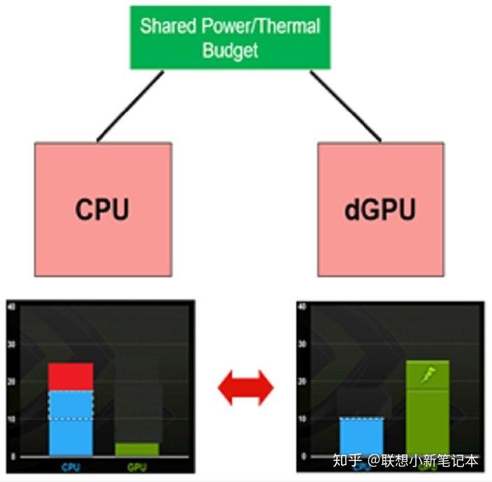小新Pro 13推最新BIOS,棋牌下载app送28