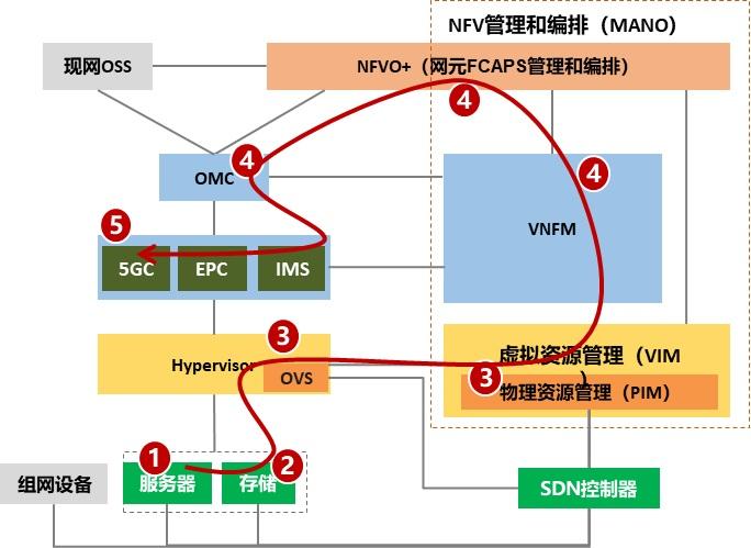 基于華為鯤鵬的網絡云軟硬件平臺的性能測試完成