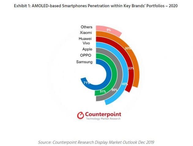 研究數據:2020年采用AMOLED面板的手機出貨量同比增長46%