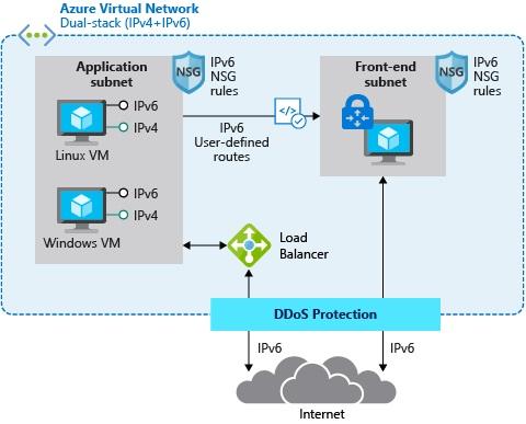 适用于Azure虚拟网络的IPv6的应用优势、功...