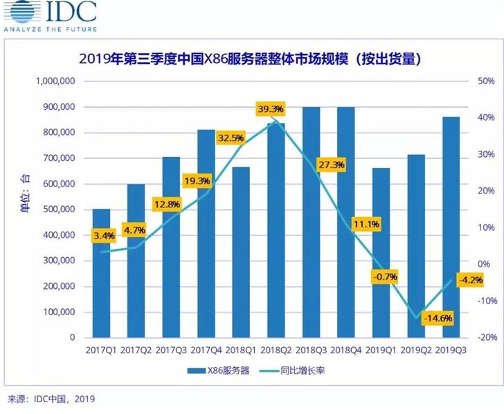 2019年中国X86服务器市场空前挑战,2020年后将迎来新一轮增长