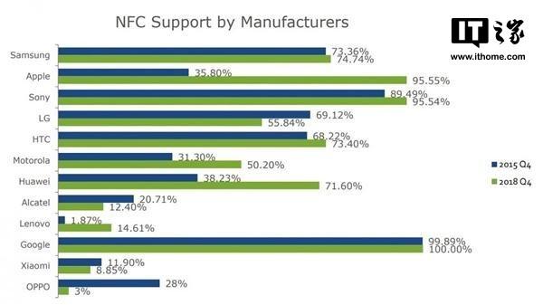 小米NFC手机占比持续下跌的背后:中国手机NFC市场跌宕十年