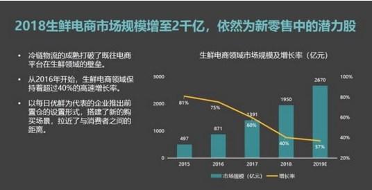 苏宁物流总裁透露冷链小目标:今年业务规模增