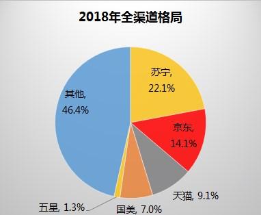 2018全年家电销售额达8104亿:苏宁占比22.1%位居第