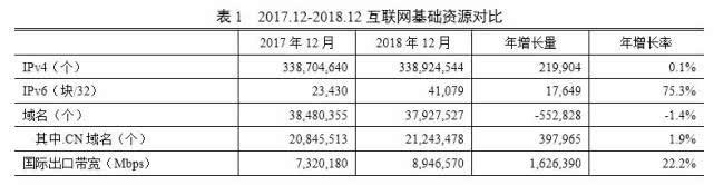 CNNIC互联网发展报告:中国网民达8.29亿,平均每周上网时间27.6小时}