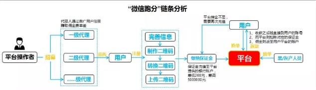 """""""日入千元""""重大骗局,腾讯支付严打""""微信跑分""""违法违规活动"""