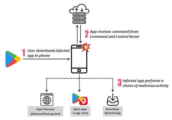206个安卓应用感染SimBad广告软件:下载量达1.5亿次}