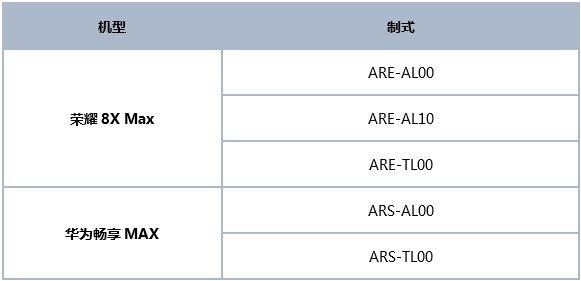 华为畅享Max P/荣耀8X Max开启安卓9.0 内测招募
