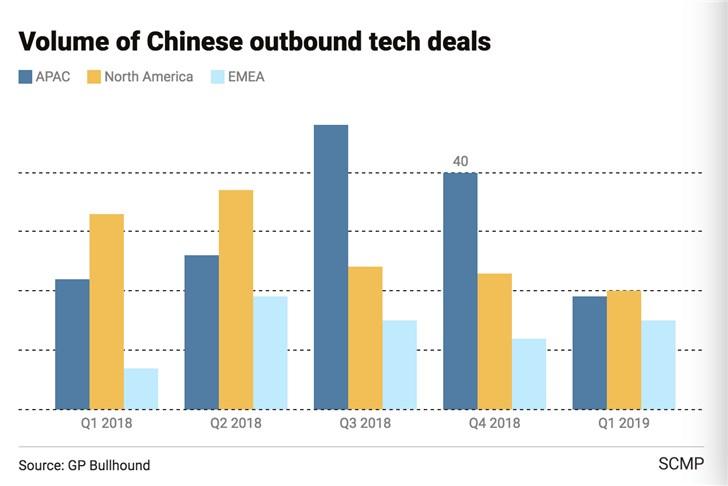 <b>在美国不顺利,中国科技投资开始转向欧洲市场</b>