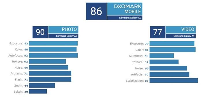 三星A9s DxOMark相机评分公布:后置四摄,86分