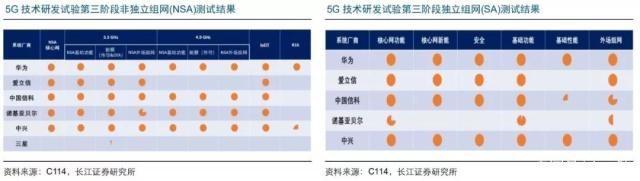 5G时代已经来临:四大设备商格局能否持续?