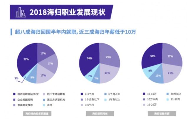 报告:2018年近三成海归实际工资不足10万