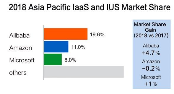 Gartner报告:阿里云亚太份额首超亚马逊和微软总和 阿里云挤进全球前三