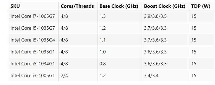 英特尔 Comet Lake G系列CPU曝光:主频低至0.8GHz