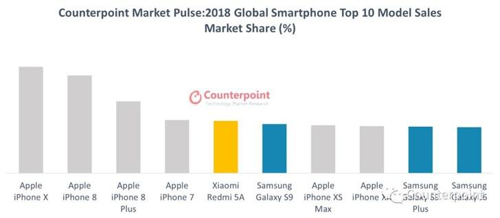 Counterpoint公布2018年中国和全球十大畅销智能手机型号(1)