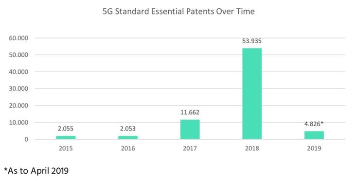 数据:全球关键5G专利中国占34%,霸主地位预定}