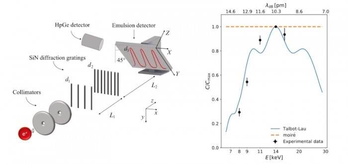 双缝式实验证明:反物质拥有波粒二象性,相比常规粒子用反物质进行实验很难产生