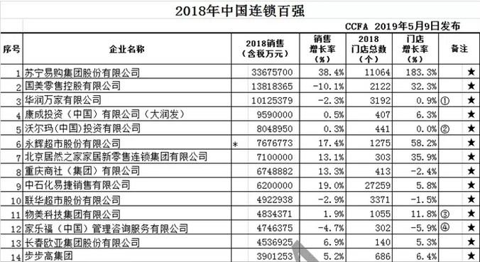 智慧零售赋能品牌价值 苏宁易购位列2018中国连锁百强第一