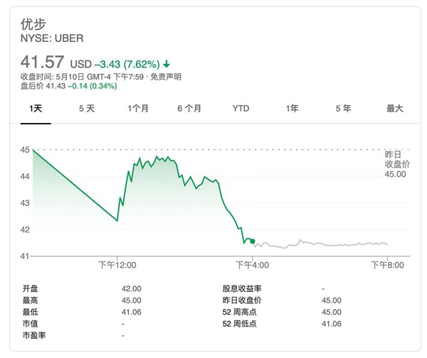 IPO上市,Uber的困境与希望